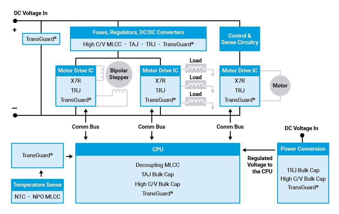 Ventilator CPU & Driver Control